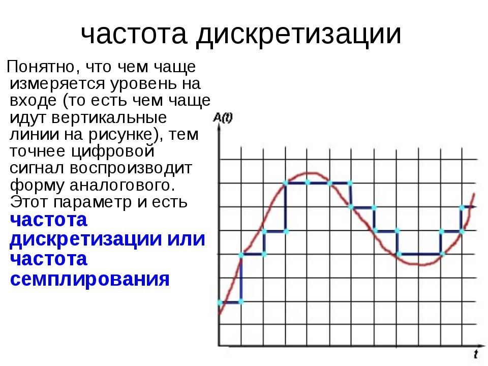 Понятно, что чем чаще измеряется уровень на входе (то есть чем чаще идут вер...