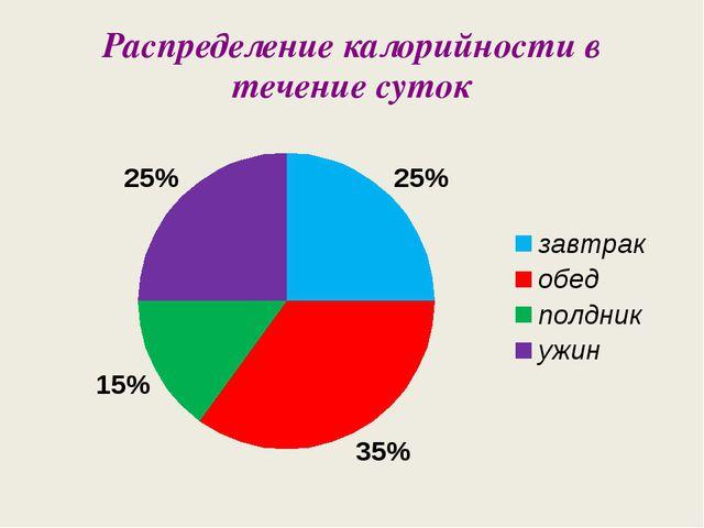 Распределение калорийности в течение суток