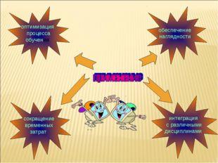 оптимизация процесса обучения сокращение временных затрат интеграция с различ
