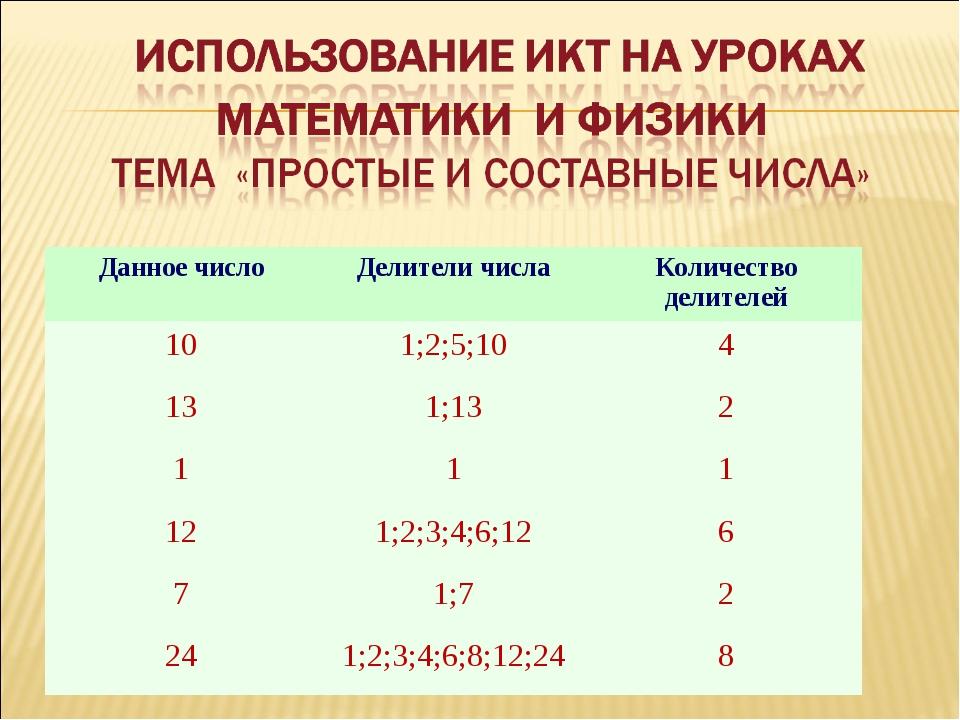 Данное числоДелители числаКоличество делителей 101;2;5;104 131;132 11...
