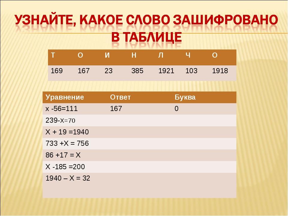 ТОИНЛЧО 1691672338519211031918 Уравнение ОтветБуква х -56=1111...