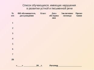 Список обучающихся, имеющих нарушения в развитии устной и письменной речи «__