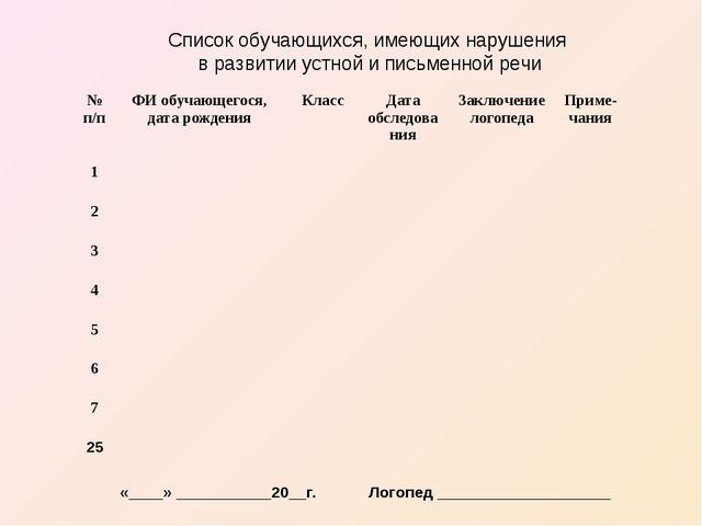 Список обучающихся, имеющих нарушения в развитии устной и письменной речи «__...