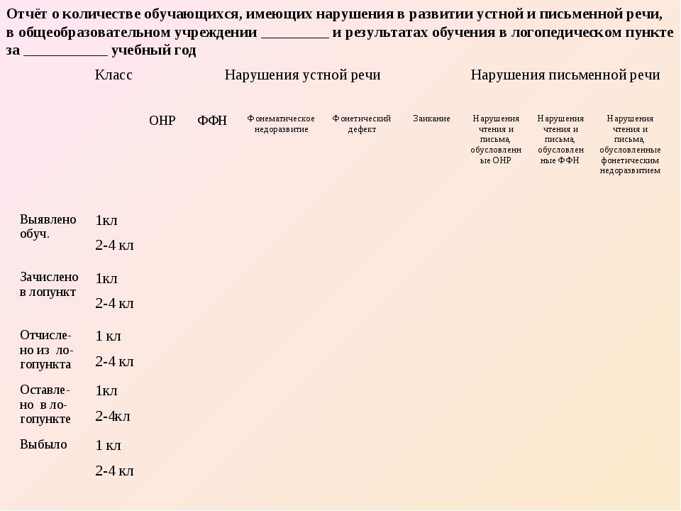Отчёт о количестве обучающихся, имеющих нарушения в развитии устной и письмен...