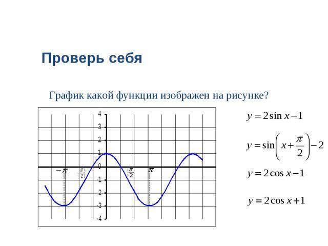 График какой функции изображен на рисунке? Проверь себя