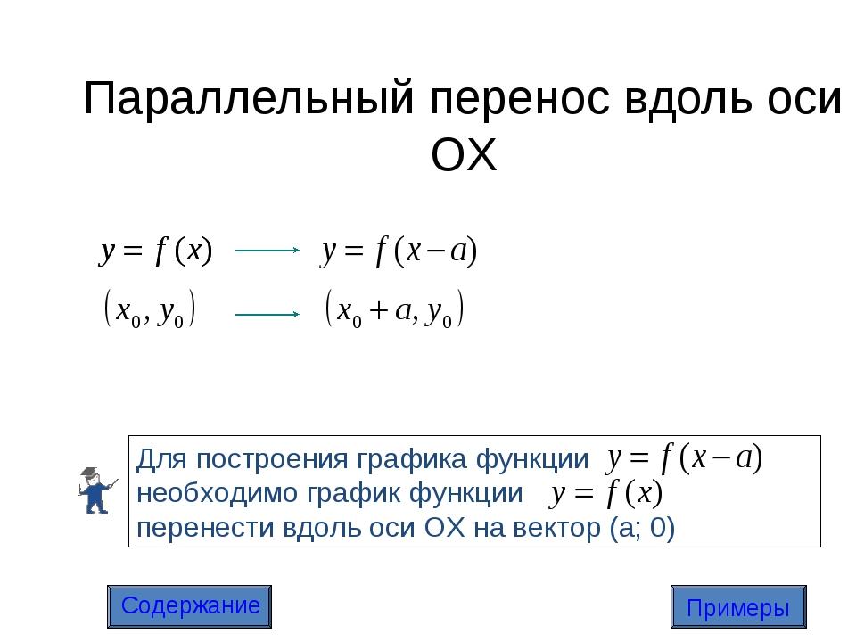 Параллельный перенос вдоль оси OX Содержание Примеры
