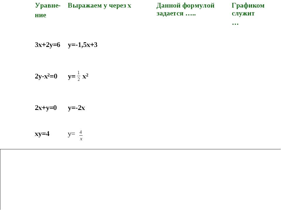 квадратичная функция гипербола Линейная функция обратная пропорциональность...