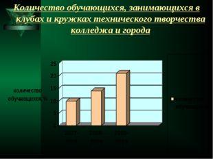Количество обучающихся, занимающихся в клубах и кружках технического творчест