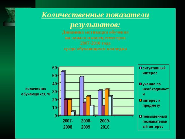 Количественные показатели результатов: Динамика мотивации обучения на начало...
