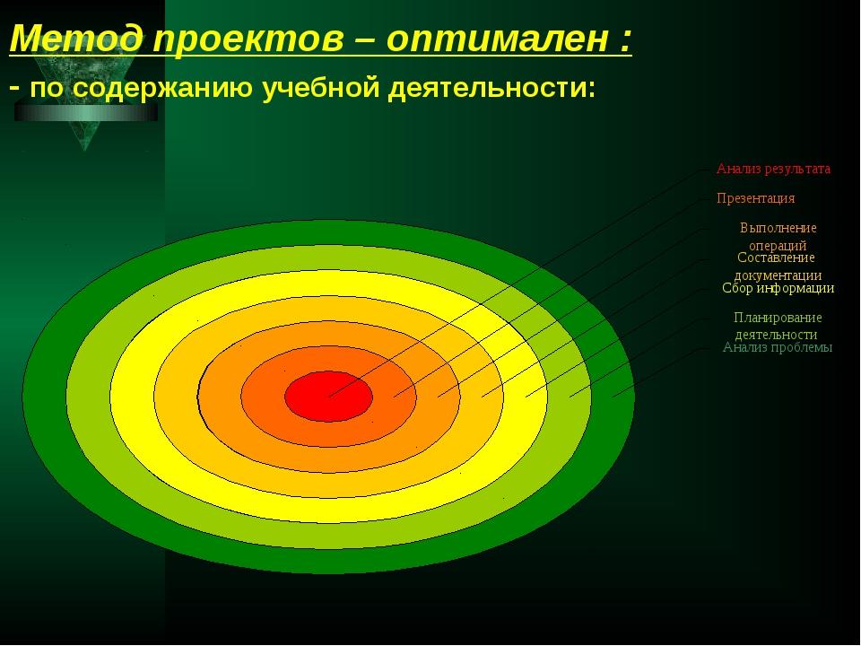 Метод проектов – оптимален : - по содержанию учебной деятельности:
