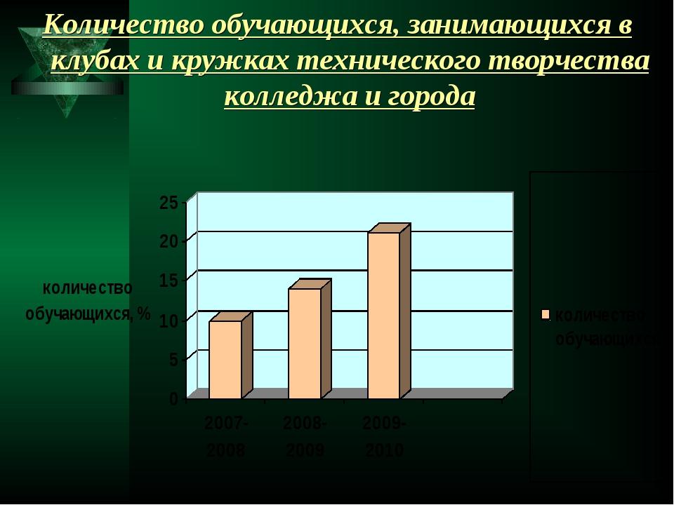 Количество обучающихся, занимающихся в клубах и кружках технического творчест...