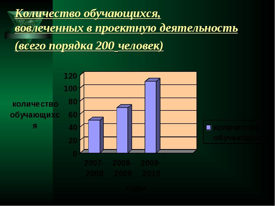 Количество обучающихся, вовлеченных в проектную деятельность (всего порядка 2...