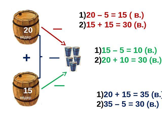 20 вёдер 15 вёдер 20 – 5 = 15 ( в.) 15 + 15 = 30 (в.) 15 – 5 = 10 (в.) 20 +...