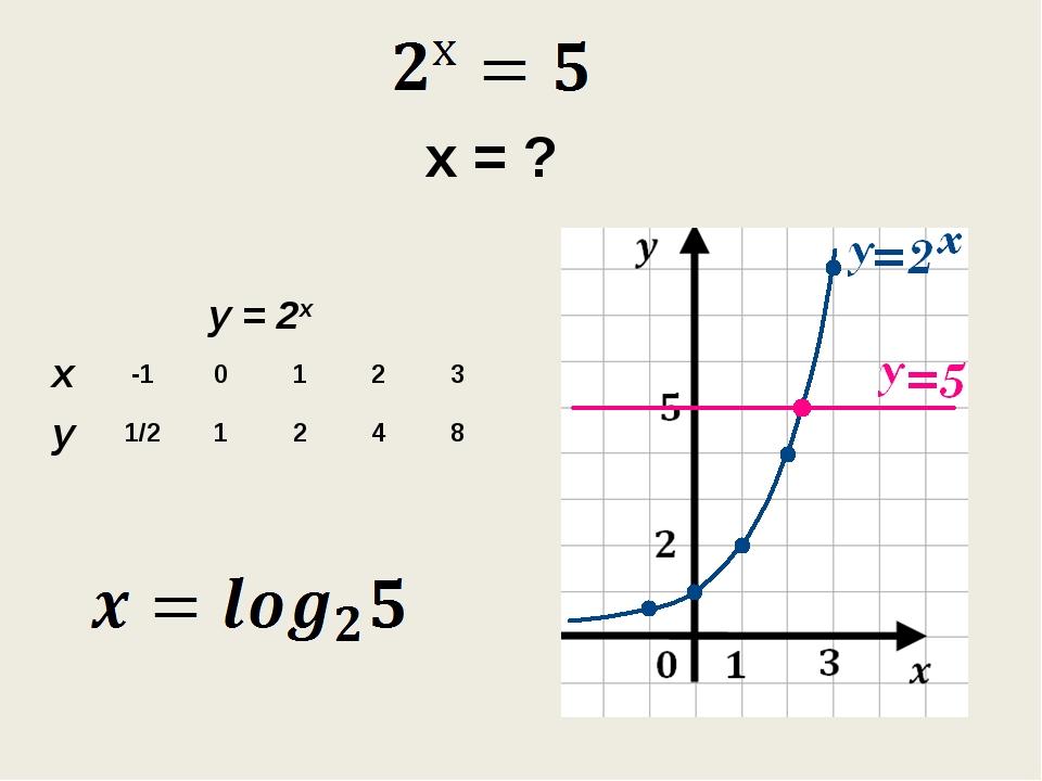 х = ? у = 2х х-10123 у1/21248