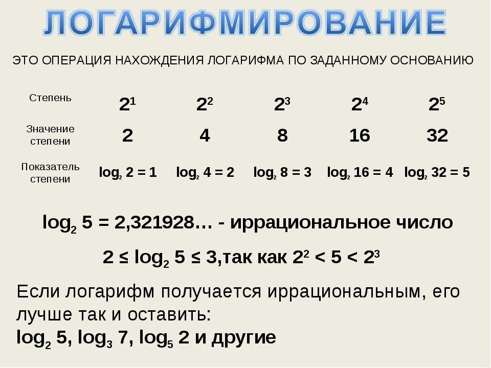 ЭТО ОПЕРАЦИЯ НАХОЖДЕНИЯ ЛОГАРИФМА ПО ЗАДАННОМУ ОСНОВАНИЮ log25=2,321928… -...