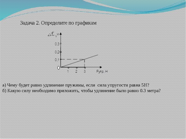 Задача 2. Определите по графикам а) Чему будет равно удлинение пружины, если...