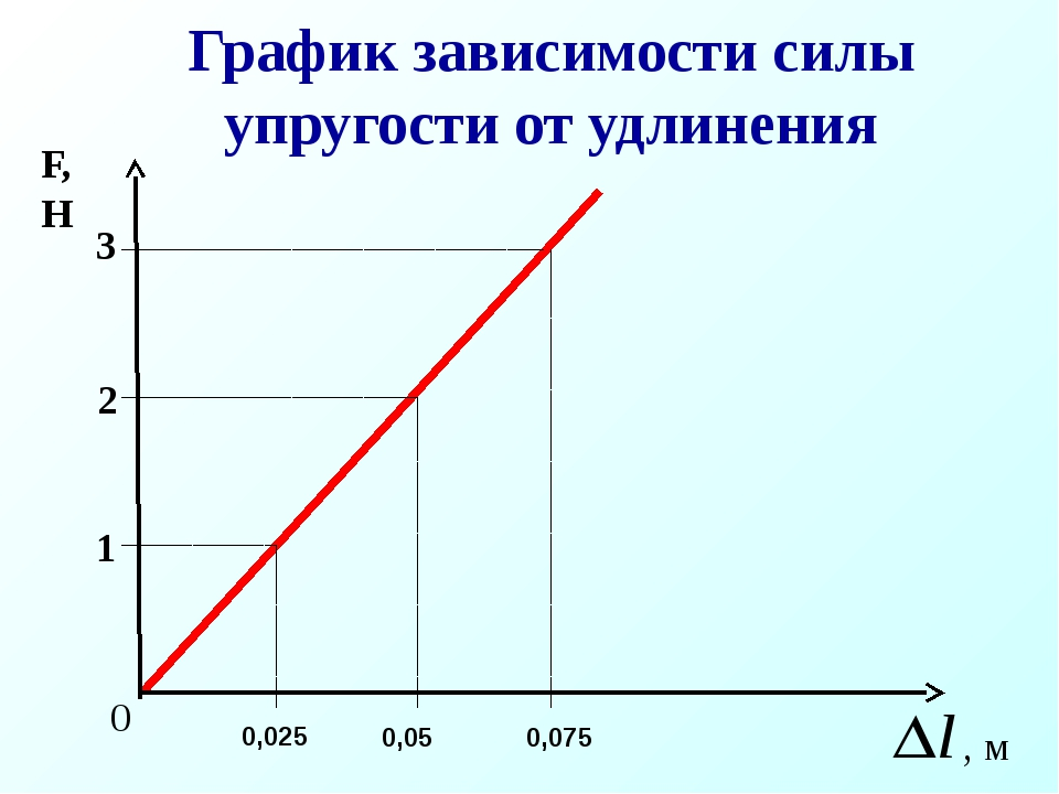График зависимости силы упругости от удлинения 0,025 0,05 0,075 0
