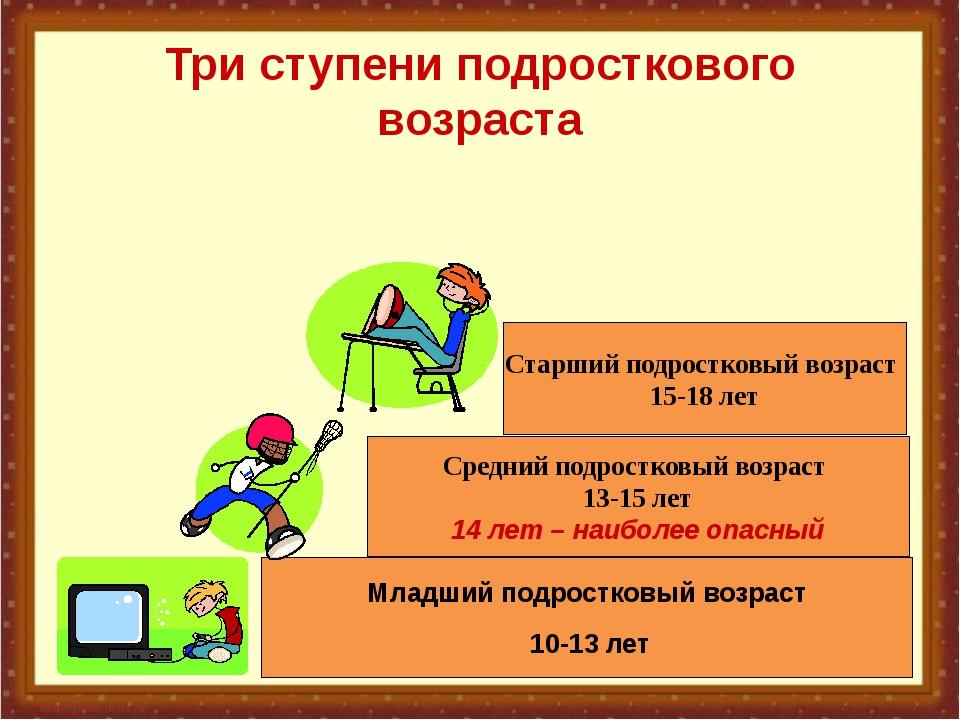 Младший подростковый возраст 10-13 лет Средний подростковый возраст 13-15 лет...