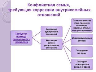 Конфликтная семья, требующая коррекции внутрисемейных отношений