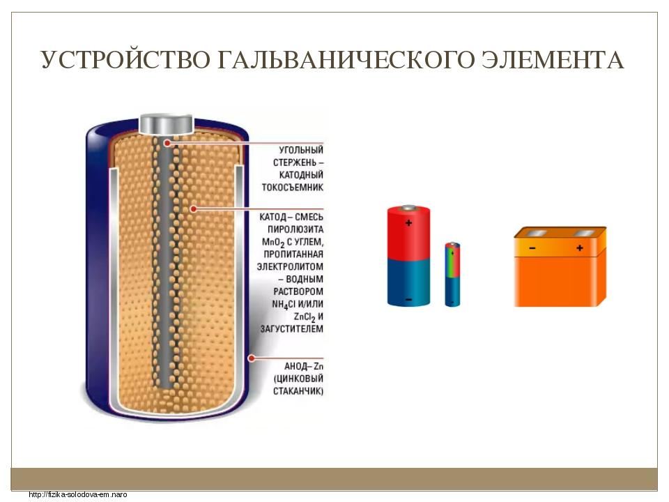 УСТРОЙСТВО ГАЛЬВАНИЧЕСКОГО ЭЛЕМЕНТА http://fizika-solodova-em.naro