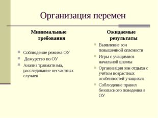 Организация перемен Минимальные требования Соблюдение режима ОУ Дежурство по