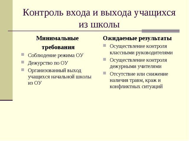 Контроль входа и выхода учащихся из школы Минимальные требования Соблюдение р...