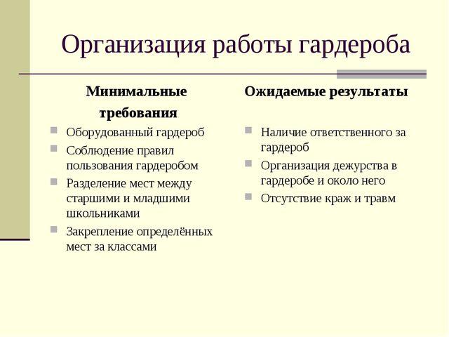 Организация работы гардероба Минимальные требования Оборудованный гардероб Со...