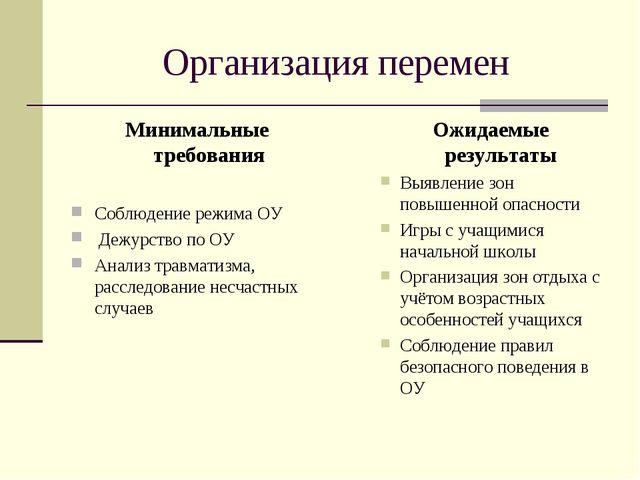 Организация перемен Минимальные требования Соблюдение режима ОУ Дежурство по...
