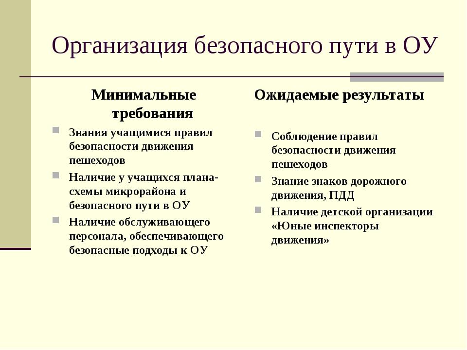 Организация безопасного пути в ОУ Минимальные требования Знания учащимися пра...