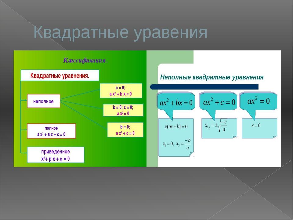 Квадратные уравения