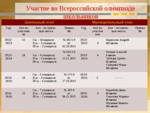 Участие во Всероссийской олимпиаде школьников Школьный этапМуниципальный эта