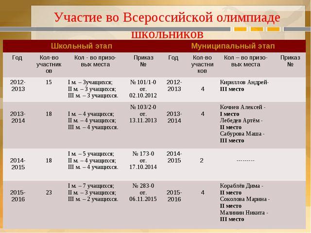 Участие во Всероссийской олимпиаде школьников Школьный этапМуниципальный эта...