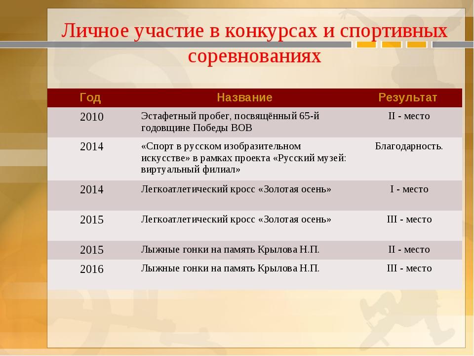 Личное участие в конкурсах и спортивных соревнованиях Год Название Результа...