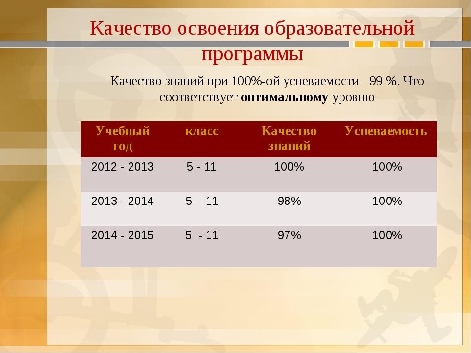 Качество освоения образовательной программы Качество знаний при 100%-ой успев...