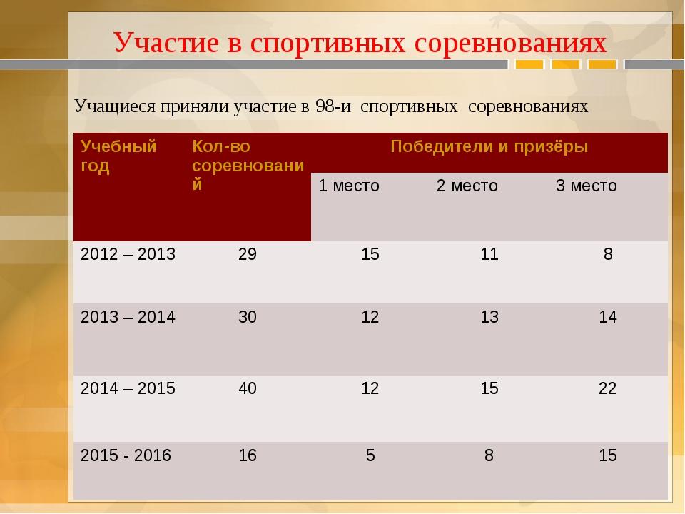 Участие в спортивных соревнованиях Учащиеся приняли участие в 98-и спортивных...