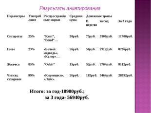 Результаты анкетирования. Итого: за год-18980руб.; за 3 года- 56940руб. Парам