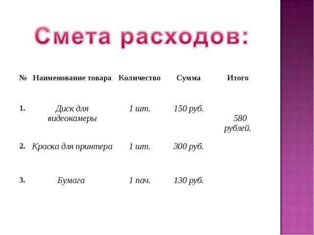 №Наименование товараКоличествоСуммаИтого 1.Диск для видеокамеры1 шт.15...