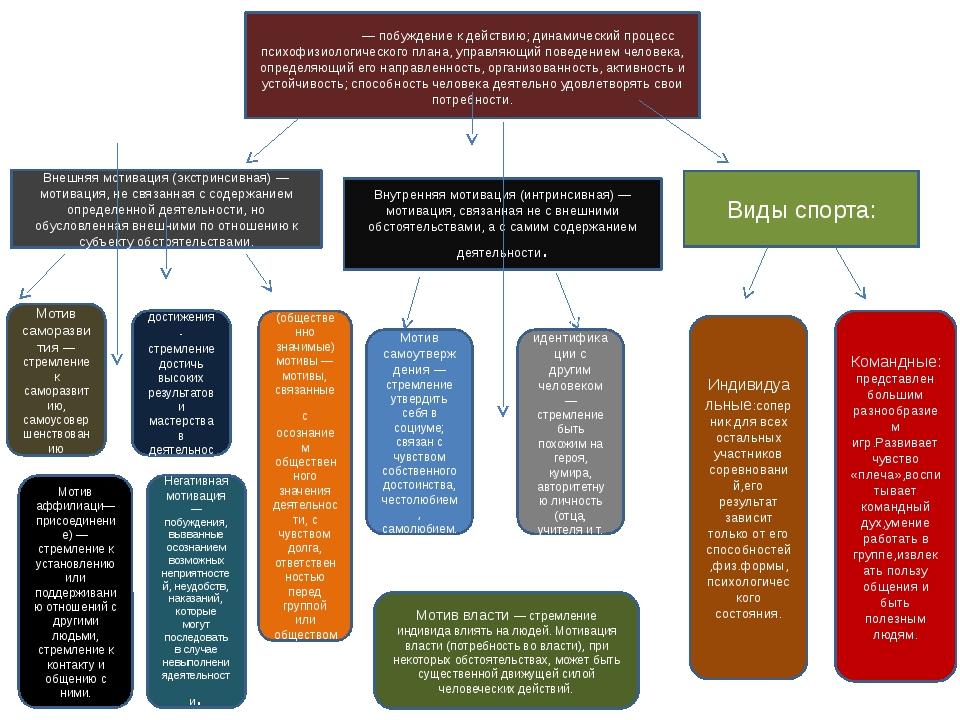 Мотива́ция — побуждение к действию; динамический процесс психофизиологическог...