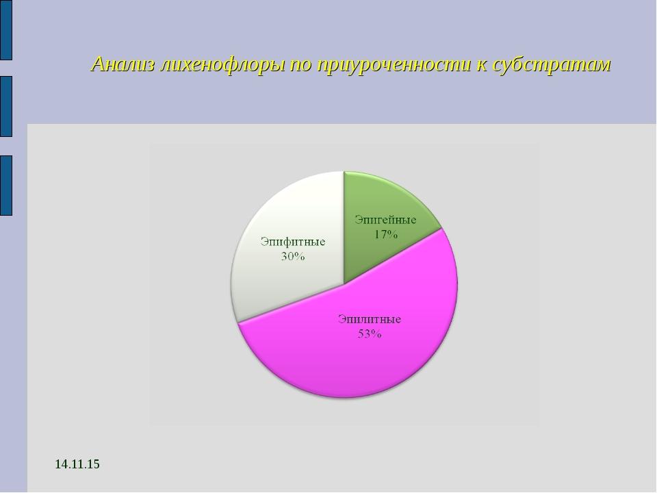 14.11.15 Анализ лихенофлоры по приуроченности к субстратам