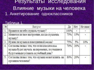 Результаты исследования Влияние музыки на человека 1. Анкетирование одноклас