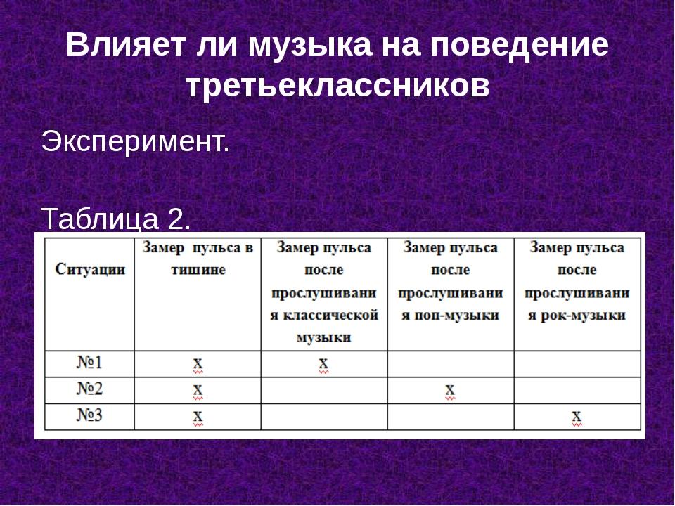 Влияет ли музыка на поведение третьеклассников Эксперимент. Таблица 2.