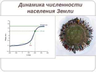 Динамика численности населения Земли