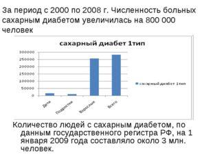 Количество людей с сахарным диабетом, по данным государственного регистра РФ,