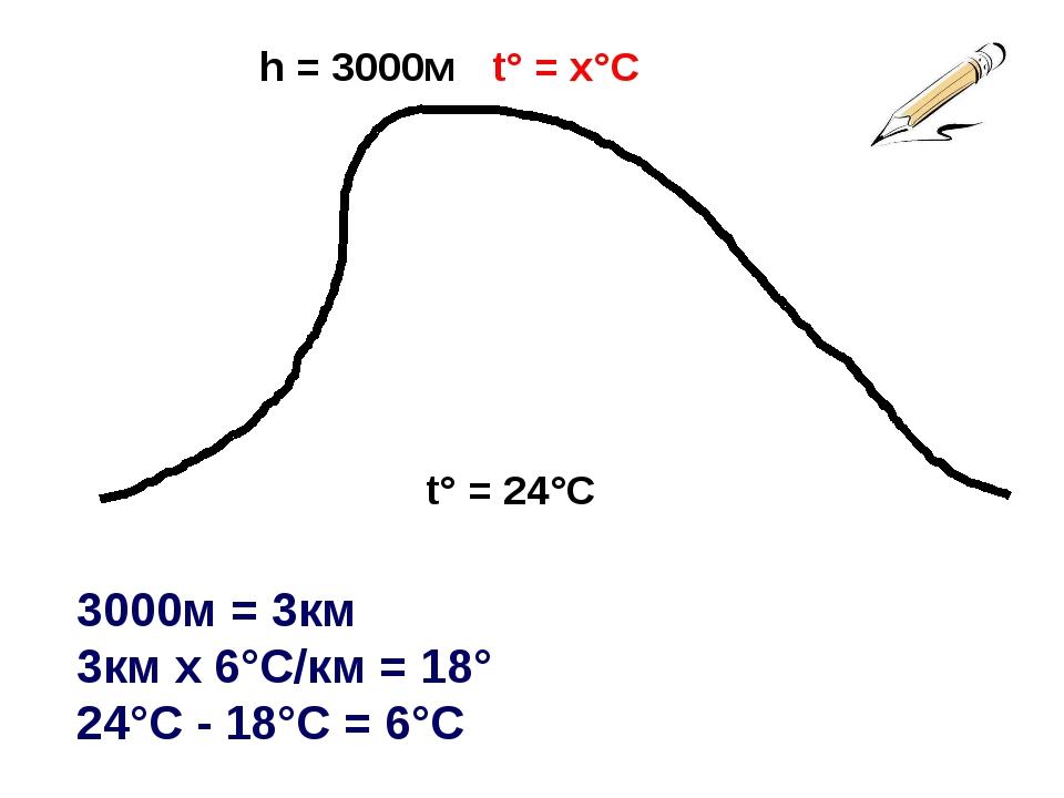 h = 3000м t° = 24°С t° = х°С 3000м = 3км 3км х 6°С/км = 18° 24°С - 18°С = 6°С