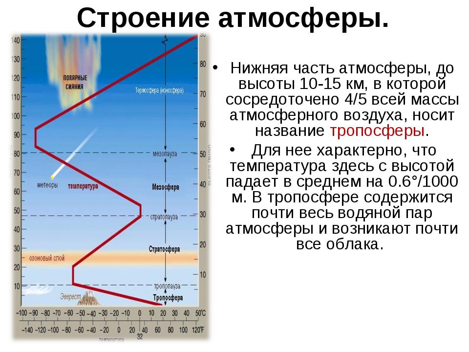 Строение атмосферы. Нижняя часть атмосферы, до высоты 10-15 км, в которой сос...