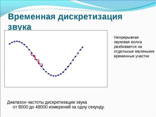 Временная дискретизация звука Непрерывная звуковая волна разбивается на отдел