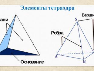 Элементы тетраэдра Грани Основание Ребра Вершины