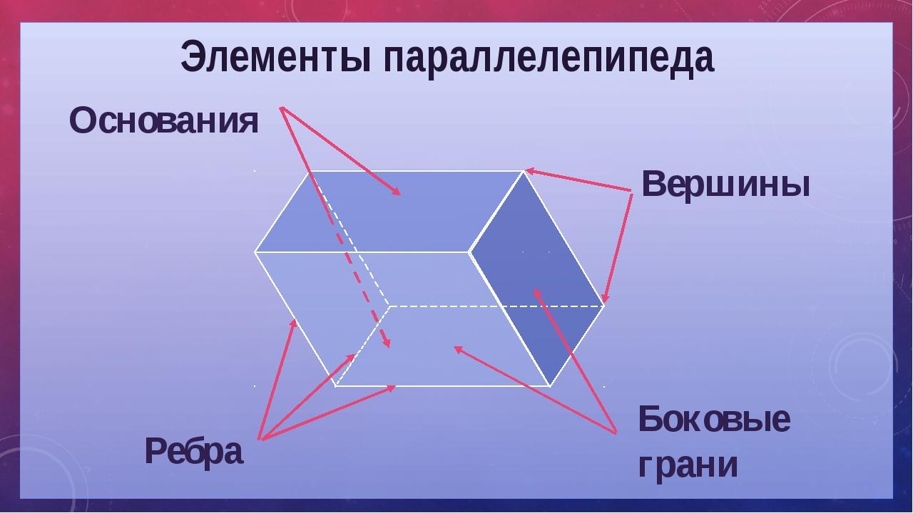 Элементы параллелепипеда Ребра Основания Вершины Боковые грани