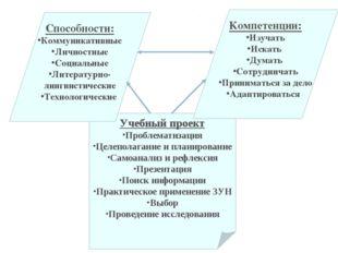 Учебный проект Проблематизация Целеполагание и планирование Самоанализ и рефл