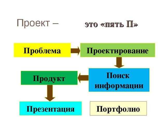 Проект – Проблема Проектирование Портфолио Презентация Продукт Поиск информац...